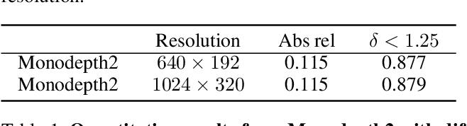Figure 2 for HR-Depth: High Resolution Self-Supervised Monocular Depth Estimation