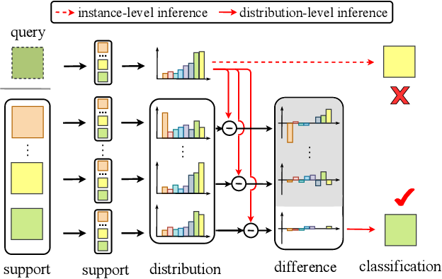 Figure 1 for DPGN: Distribution Propagation Graph Network for Few-shot Learning