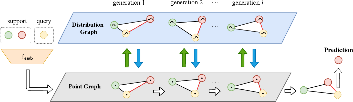 Figure 3 for DPGN: Distribution Propagation Graph Network for Few-shot Learning