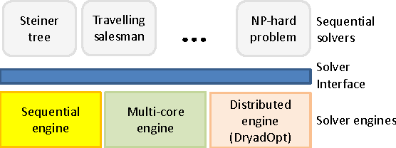DryadOpt: Branch-and-Bound on Distributed Data-Parallel