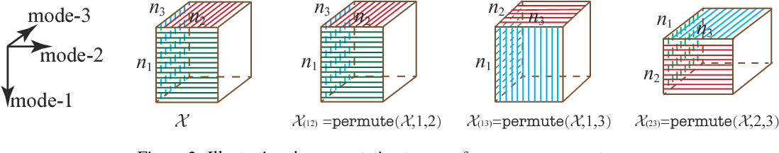 Figure 3 for Tensor N-tubal rank and its convex relaxation for low-rank tensor recovery