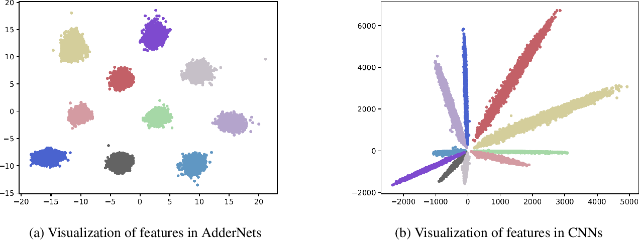 Figure 1 for AdderNet: Do We Really Need Multiplications in Deep Learning?