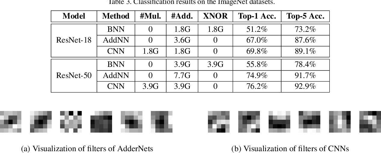 Figure 4 for AdderNet: Do We Really Need Multiplications in Deep Learning?