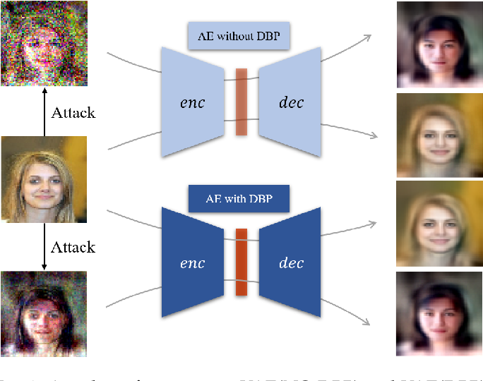 Figure 3 for Double Backpropagation for Training Autoencoders against Adversarial Attack