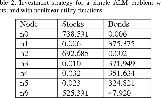 Table 2 from A Stochastic Programming Approach For Multi