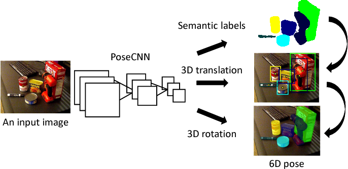 Figure 1 for PoseCNN: A Convolutional Neural Network for 6D Object Pose Estimation in Cluttered Scenes