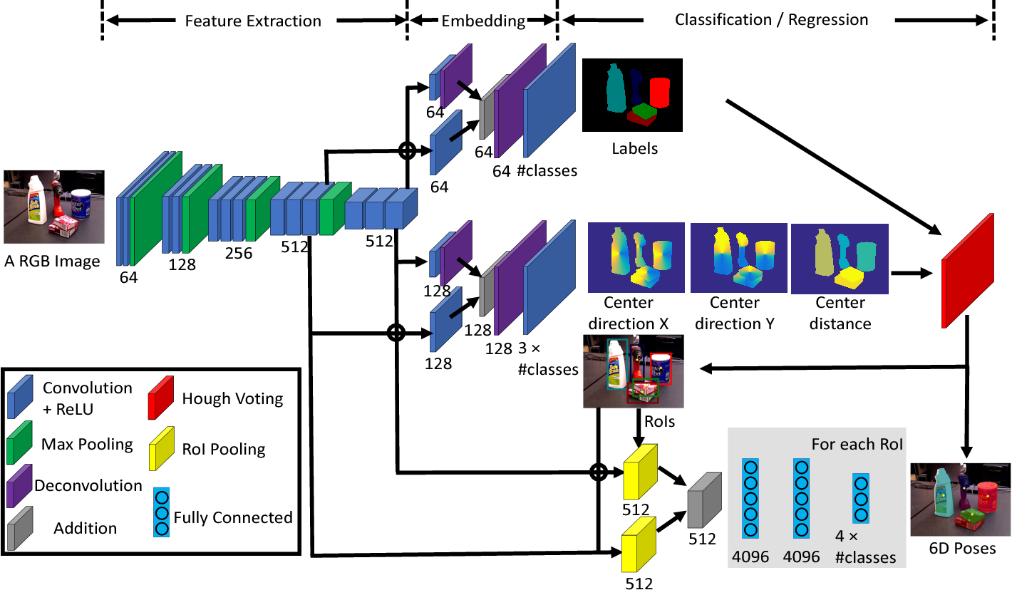 Figure 2 for PoseCNN: A Convolutional Neural Network for 6D Object Pose Estimation in Cluttered Scenes