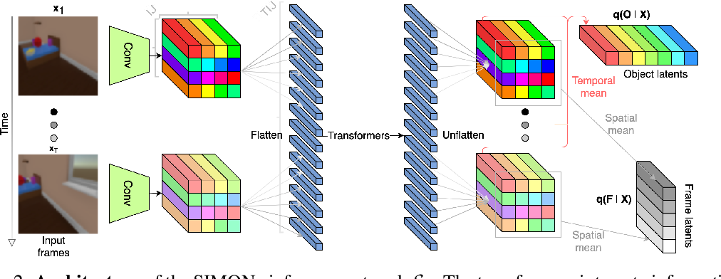 Figure 3 for SIMONe: View-Invariant, Temporally-Abstracted Object Representations via Unsupervised Video Decomposition