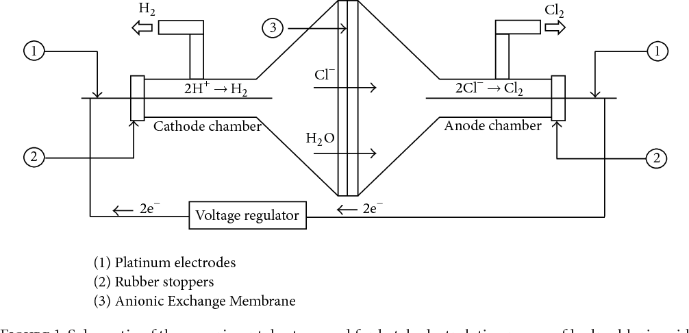 Figure 1 from Simultaneous Recovery of Hydrogen and Chlorine from