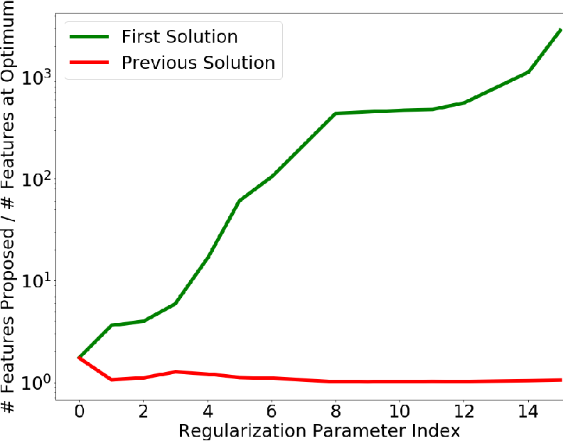 Figure 3 for Learning High Order Feature Interactions with Fine Control Kernels