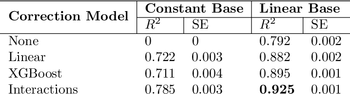 Figure 4 for Learning High Order Feature Interactions with Fine Control Kernels