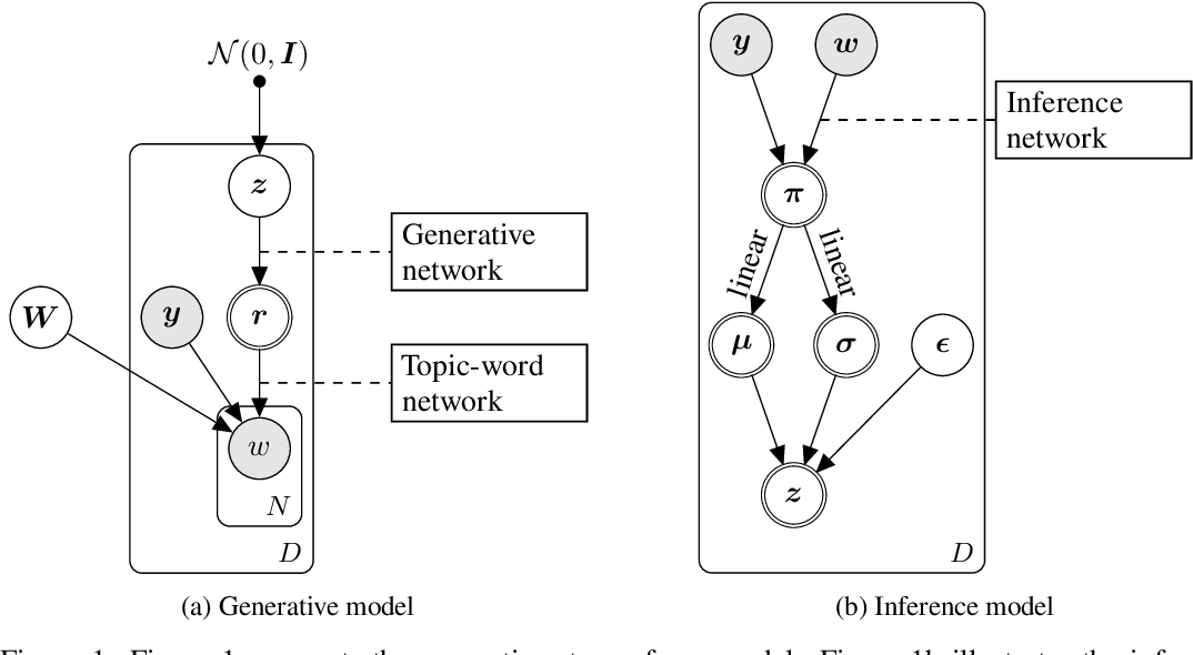 Figure 1 for Neural Models for Documents with Metadata