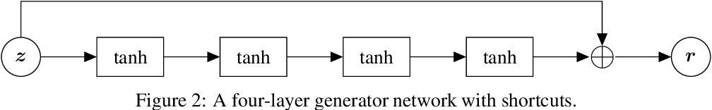 Figure 4 for Neural Models for Documents with Metadata
