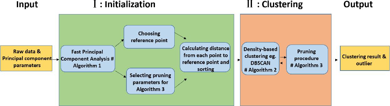 Figure 1 for Fast Density Estimation for Density-based Clustering Methods