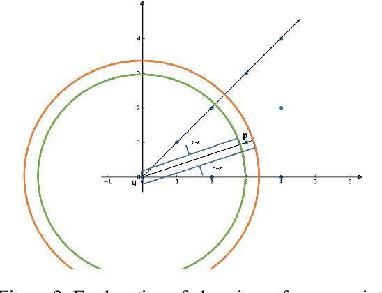 Figure 3 for Fast Density Estimation for Density-based Clustering Methods