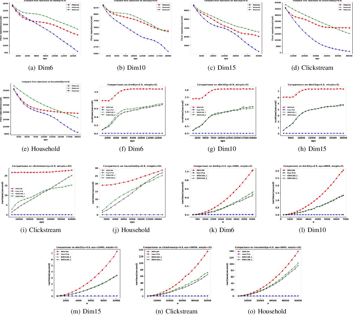 Figure 4 for Fast Density Estimation for Density-based Clustering Methods