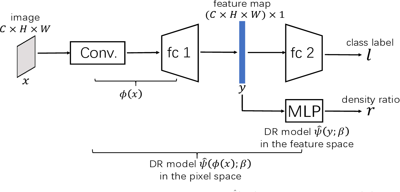 Figure 3 for Subsampling Generative Adversarial Networks: Density Ratio Estimation in Feature Space with Softplus Loss