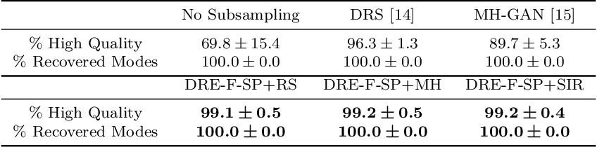 Figure 2 for Subsampling Generative Adversarial Networks: Density Ratio Estimation in Feature Space with Softplus Loss