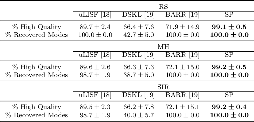 Figure 4 for Subsampling Generative Adversarial Networks: Density Ratio Estimation in Feature Space with Softplus Loss