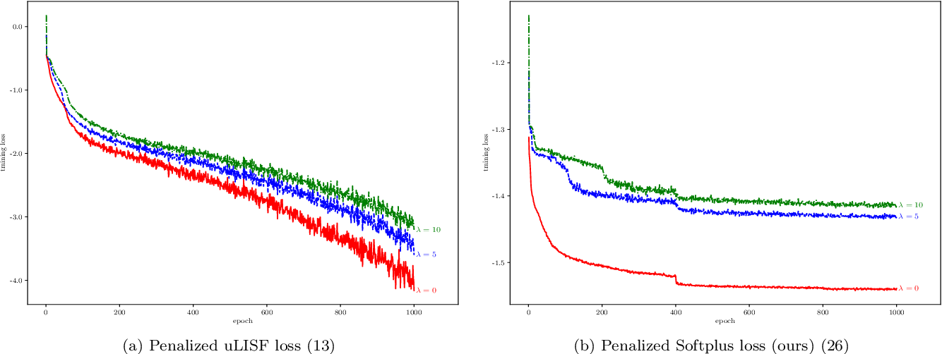 Figure 1 for Subsampling Generative Adversarial Networks: Density Ratio Estimation in Feature Space with Softplus Loss