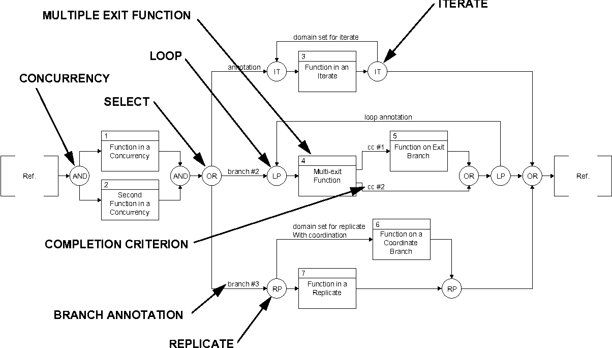 Relationships Between Common Graphical Representations Used In Engineering Diagram Figure 2