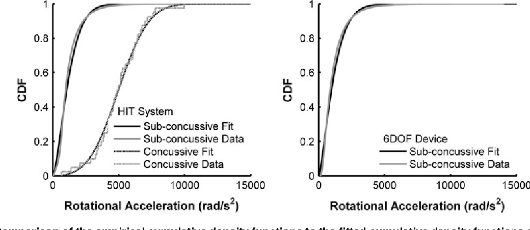 Figure 3 from Rotational Head Kinematics in Football Impacts: An