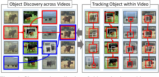 Figure 1 for Unsupervised Object Discovery and Tracking in Video Collections