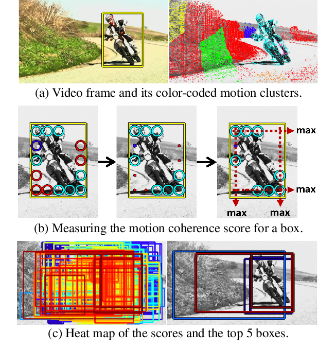 Figure 2 for Unsupervised Object Discovery and Tracking in Video Collections