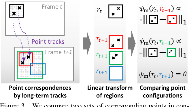 Figure 4 for Unsupervised Object Discovery and Tracking in Video Collections