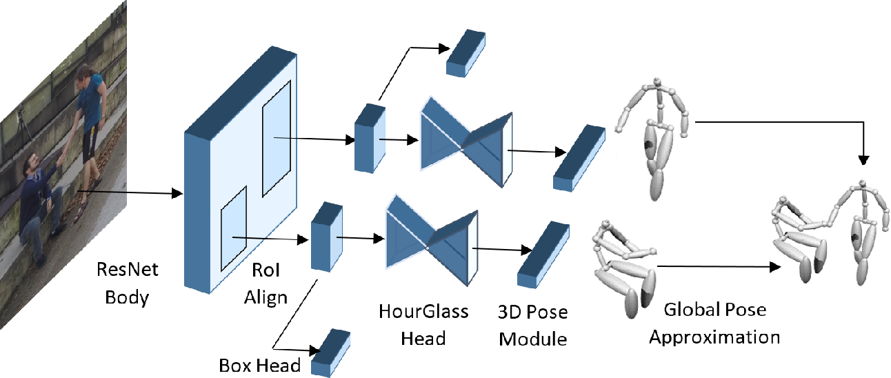 Figure 2 for Multi-Person 3D Human Pose Estimation from Monocular Images