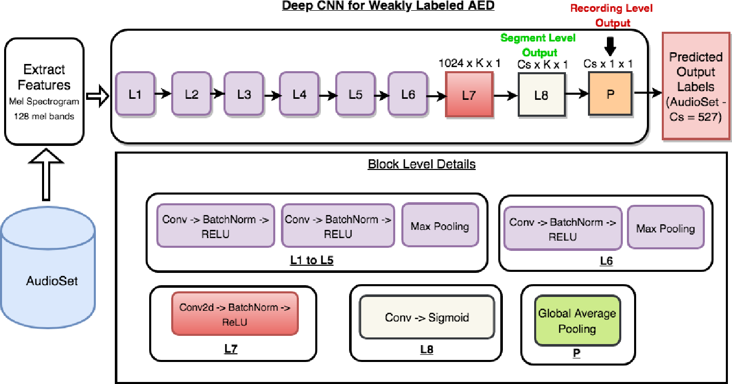 Figure 1 for A Closer Look at Weak Label Learning for Audio Events