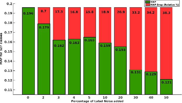Figure 3 for A Closer Look at Weak Label Learning for Audio Events
