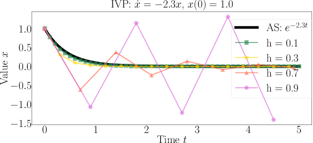 Figure 1 for Towards Robust ResNet: A Small Step but A Giant Leap
