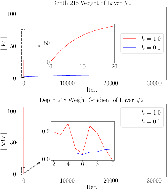 Figure 2 for Towards Robust ResNet: A Small Step but A Giant Leap