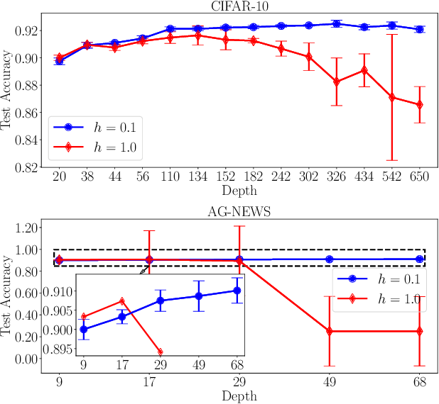 Figure 3 for Towards Robust ResNet: A Small Step but A Giant Leap