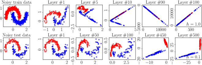 Figure 4 for Towards Robust ResNet: A Small Step but A Giant Leap