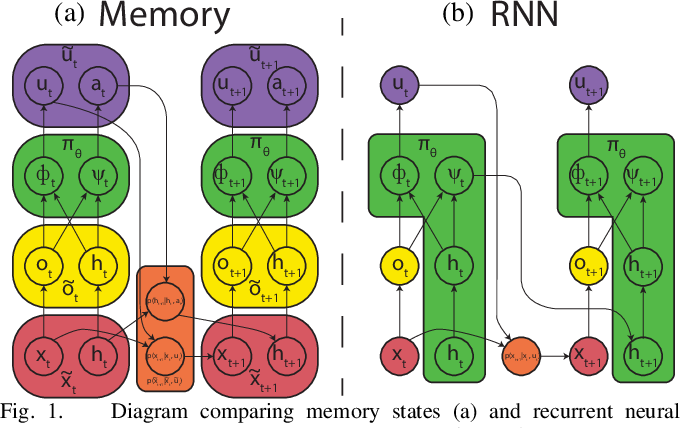 Figure 1 for Learning Deep Neural Network Policies with Continuous Memory States
