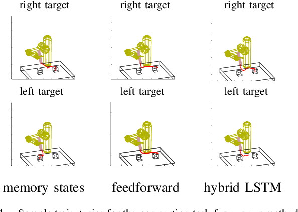 Figure 4 for Learning Deep Neural Network Policies with Continuous Memory States
