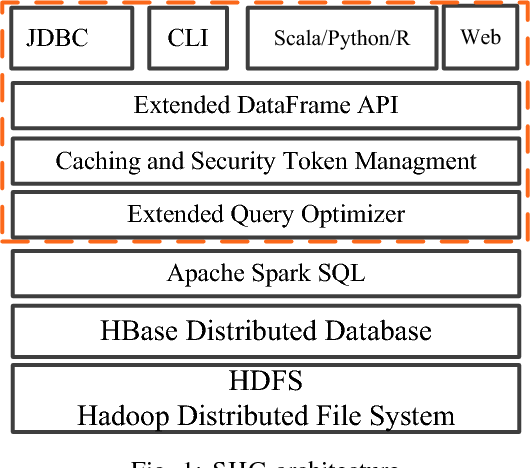 SHC: Distributed Query Processing for Non-Relational Data Store