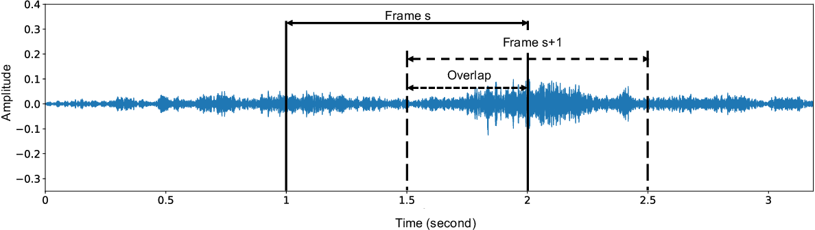 Figure 1 for End-to-End Environmental Sound Classification using a 1D Convolutional Neural Network