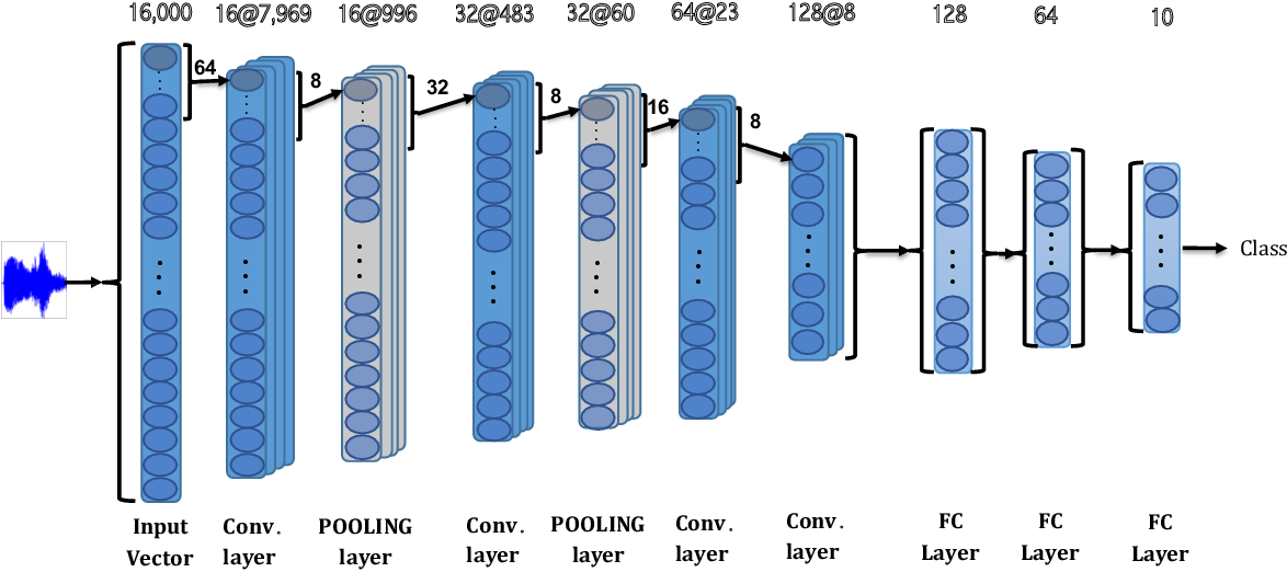 Figure 3 for End-to-End Environmental Sound Classification using a 1D Convolutional Neural Network