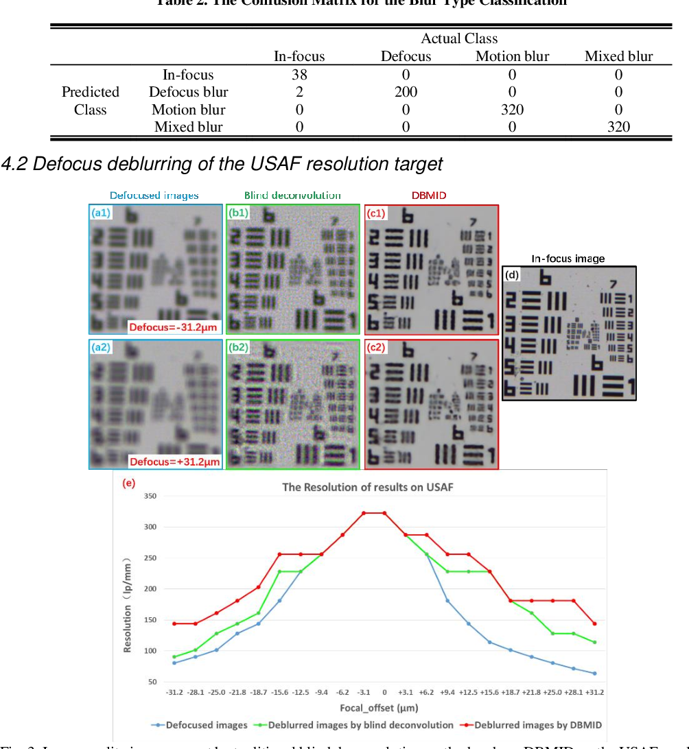 Figure 3 for Blind deblurring for microscopic pathology images using deep learning networks