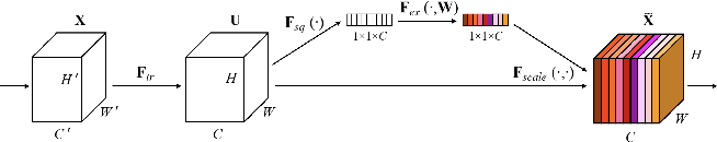Figure 3 for Studying the Effects of Self-Attention for Medical Image Analysis