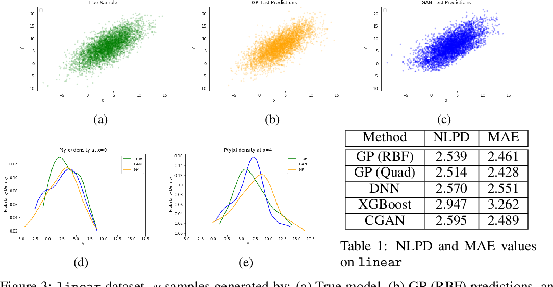Figure 2 for Regression with Conditional GAN
