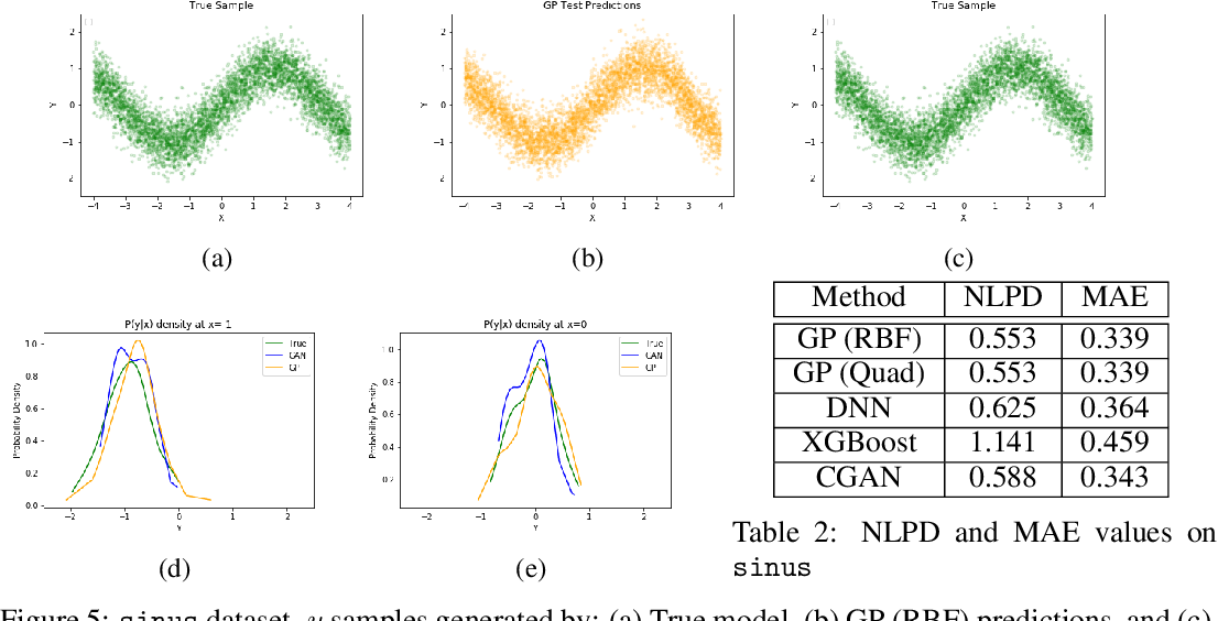 Figure 3 for Regression with Conditional GAN