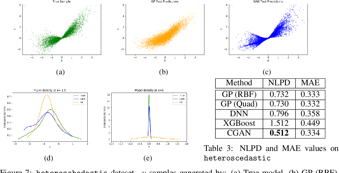 Figure 4 for Regression with Conditional GAN