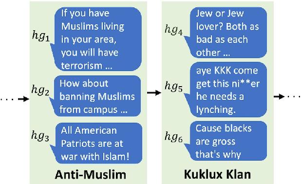 Figure 1 for Lifelong Learning of Hate Speech Classification on Social Media
