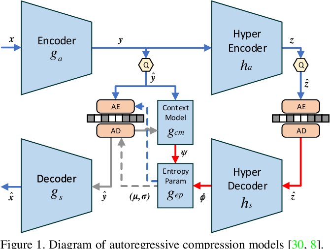 Figure 1 for HLIC: Harmonizing Optimization Metrics in Learned Image Compression by Reinforcement Learning