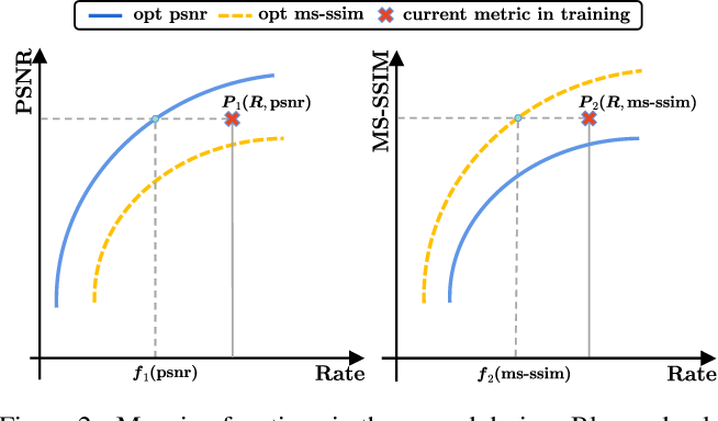 Figure 2 for HLIC: Harmonizing Optimization Metrics in Learned Image Compression by Reinforcement Learning