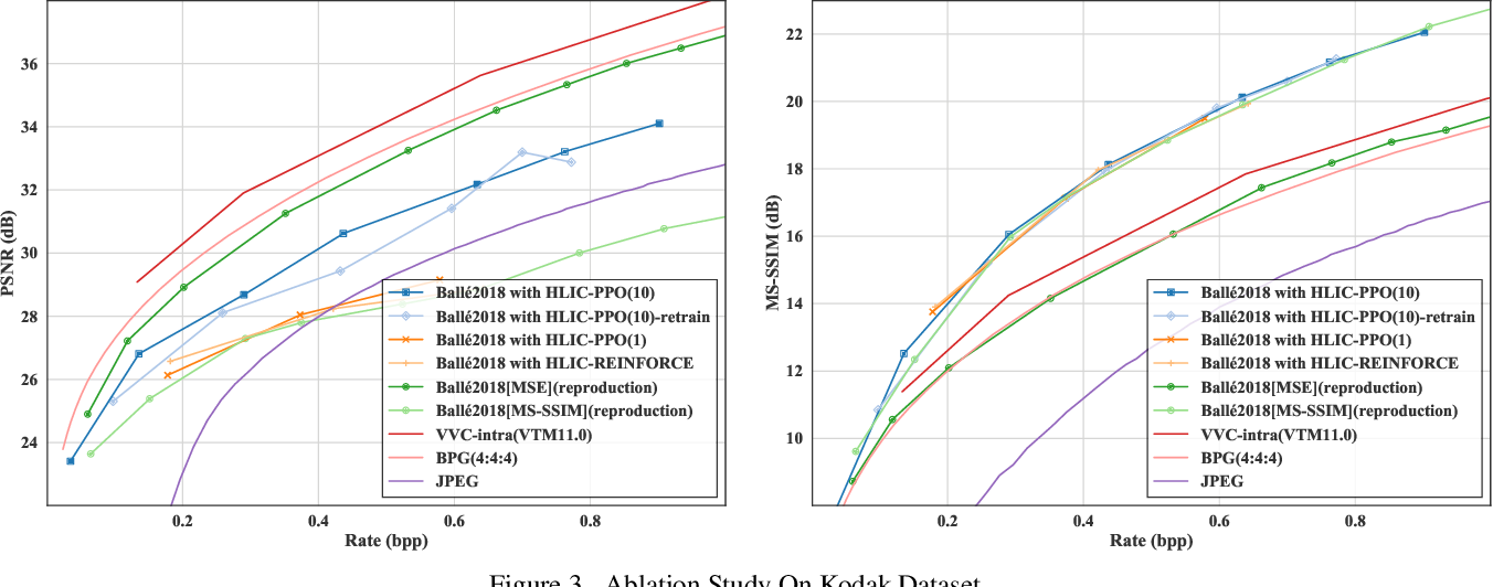 Figure 3 for HLIC: Harmonizing Optimization Metrics in Learned Image Compression by Reinforcement Learning